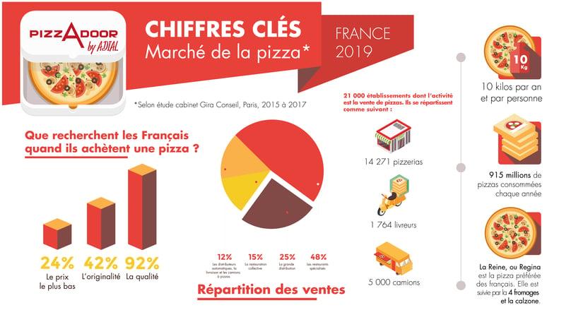 infographie pizzadoor marché de la pizza